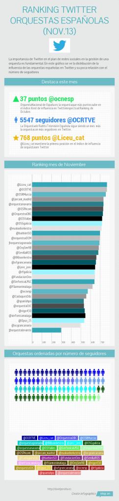 Ranking Twitter de orquestas españolas Noviembre 2013 [Infografía]