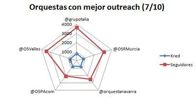 Influencia en Twitter de las orquestas españolas. Ranking Marzo 2014.