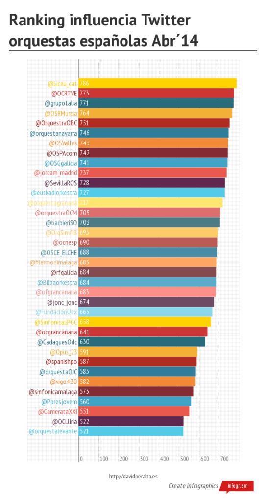 Ranking influencia Twitter orquestas españolas