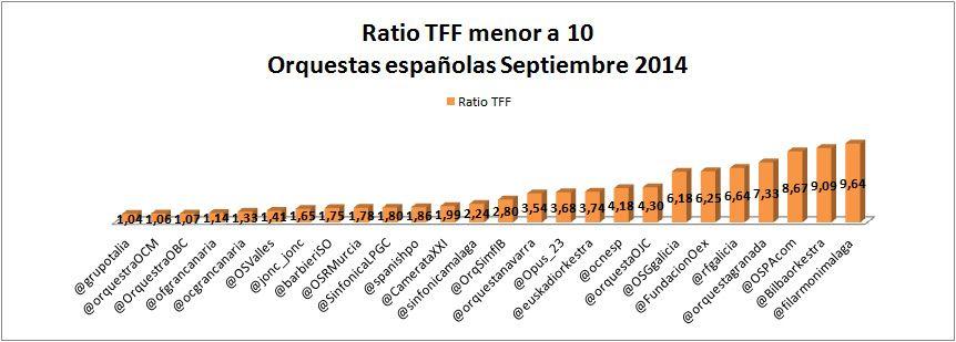 Orquestas españolas en Twitter septiembre 2014