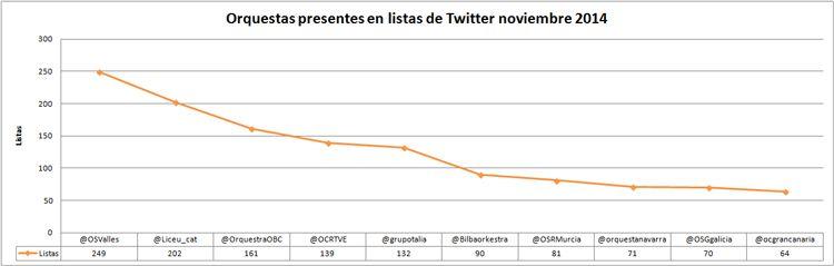 Influencia-en-redes-sociales-de-las-orquestas-ranking-noviembre-2014-listas