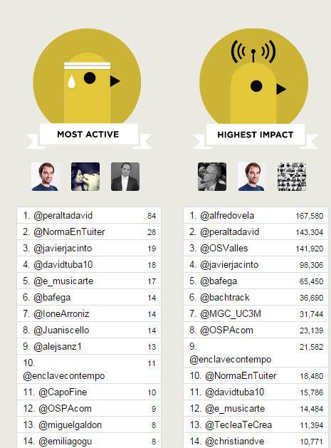 gestionar un hashtag impacts