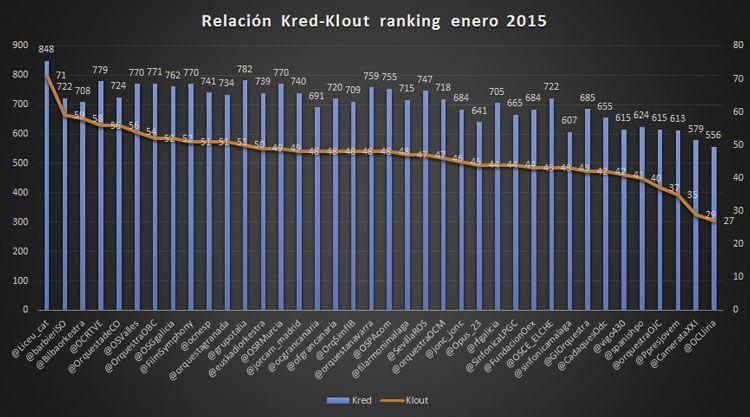 Ranking de influencia en redes sociales: enero del 2015, las orquestas y su público
