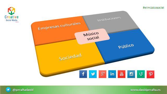 El músico social: proactividad, tecnología y redes sociales para el cambio