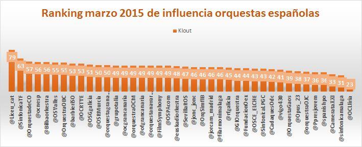 influencia en redes sociales de las orquestas españolas ranking marzo 2015