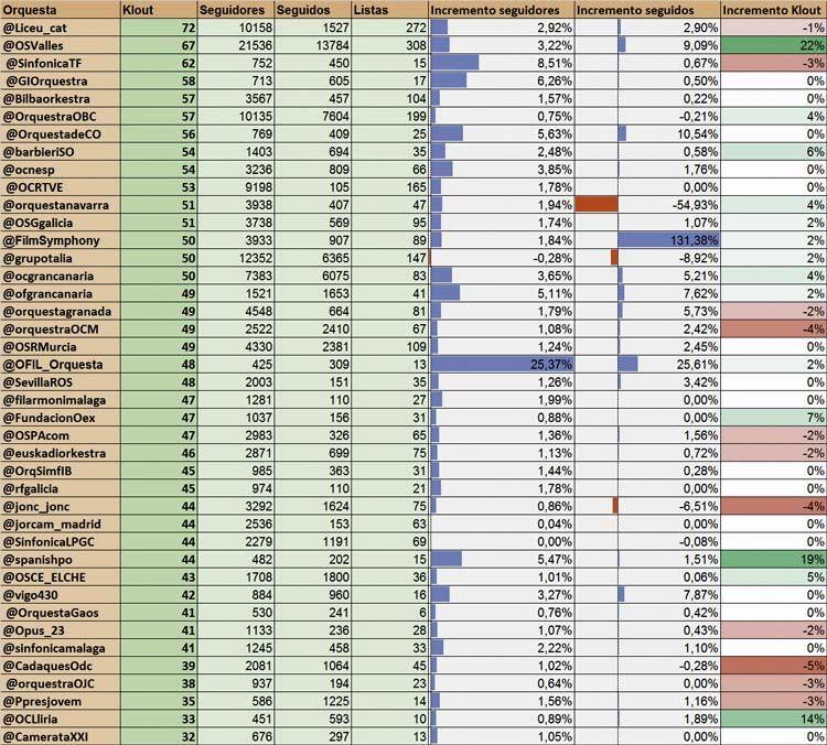 Listas de Twitter e influencia en redes sociales_