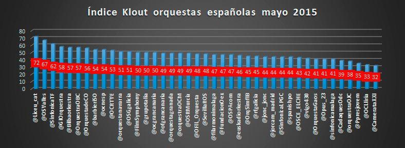 klout-orquestas-españolas-mayo-2015