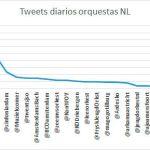 Caso de estudio: ¿Son influyentes las orquestas holandesas en redes sociales?