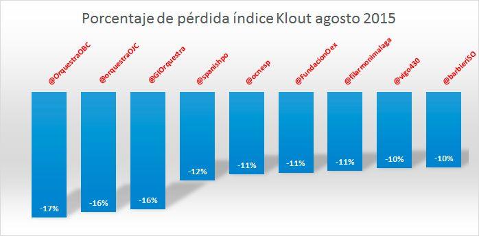 klout-orquestas-agosto-2015-2