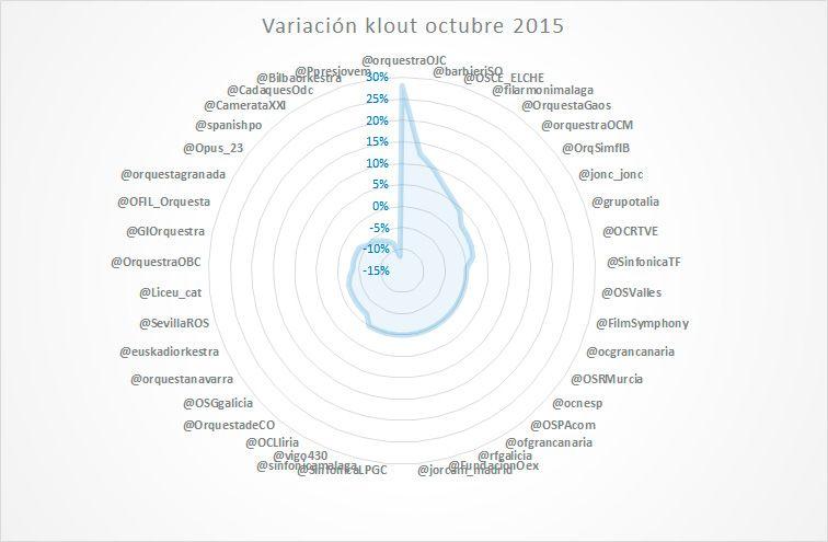influencia-en-redes-sociales-de-las-orquestas-5
