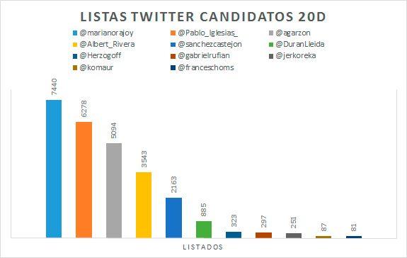 Elecciones-2015-listas-Twitter