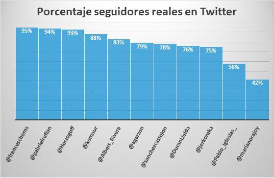 Elecciones-2015-porcentaje-seguidores-reales-Twitter