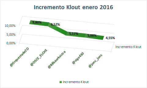 42-orquestas-en-el-ranking-de-influencia-en-redes-sociales-de-enero-del-2016-incremento-klout