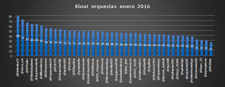 42-orquestas-en-el-ranking-de-influencia-en-redes-sociales-de-enero-del-2016