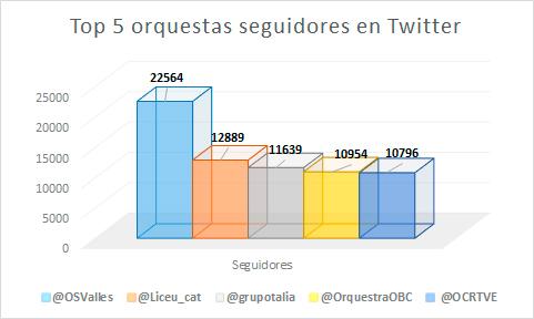 42-orquestas-en-el-ranking-de-influencia-en-redes-sociales-de-enero-del--seguidores-en-twitter
