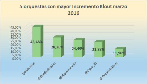 Mejora-indice-Klout-orquestas-espanolas