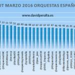 Ranking de orquestas españolas en redes sociales según su índice Klout [marzo 2016]