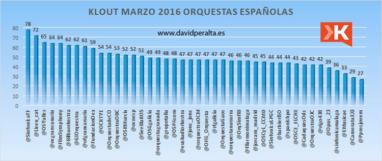 Ranking-de-orquestas-españolas-en-redes-sociales-según-su-índice-Klout-