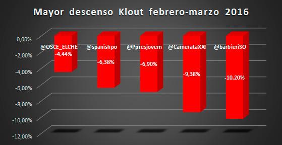 Ranking-de-orquestas-españolas-en-redes-sociales-según-su-índice-Klout-2-