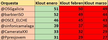 Ranking-de-orquestas-españolas-en-redes-sociales-según-su-índice-Klout-3-