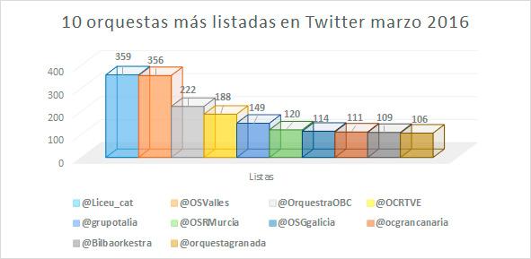 Ranking-de-orquestas-españolas-en-redes-sociales-según-su-índice-Klout-6-