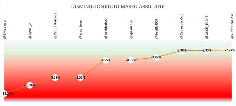 Incremento-indice-klout-disminución