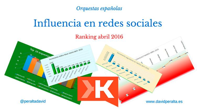 Incremento-indice-klout-orquestas-espanolas-abril-2016