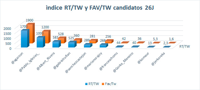 Tuits-candidatos-desde-el-rt-tw-fav-tw