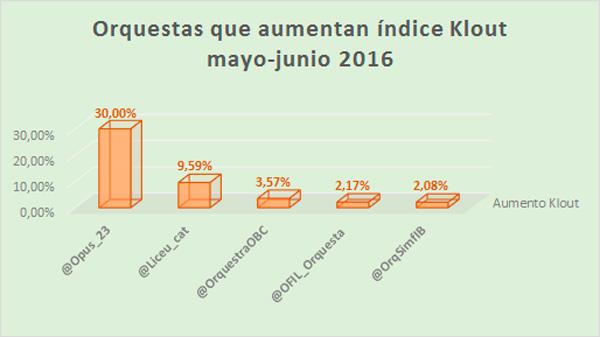 índice-Klout-y-los-hashtags-de-las-orquestas-ranking-junio-incremento-klout-