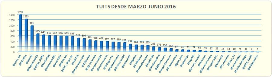 índice-Klout-y-los-hashtags-de-las-orquestas-ranking-junio-tuits-marzo-junio-2016-