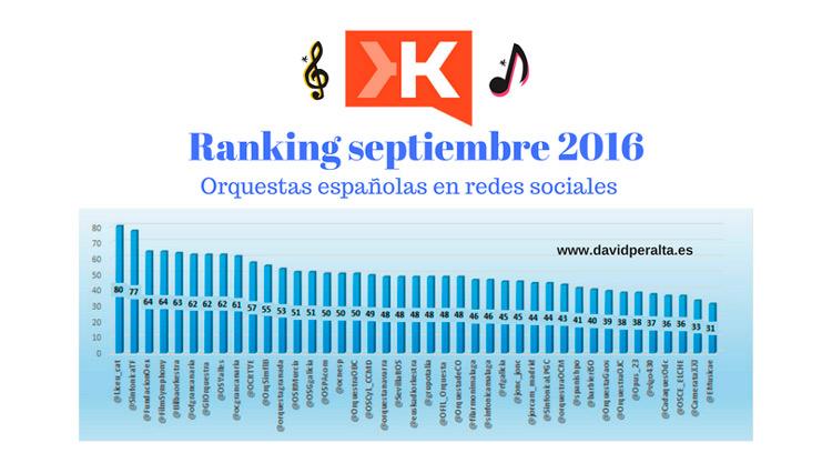 Ranking septiembre 2016: la influencia de las orquestas en redes sociales mejora