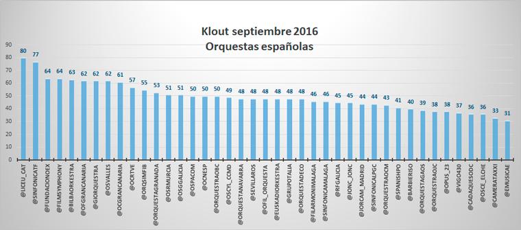 klout-en-redes-sociales-orquestas-espanolas-septiembre-2016