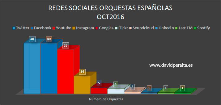 aniversario-ranking-infleuncia-orquestas-espanolas-redes-sociales