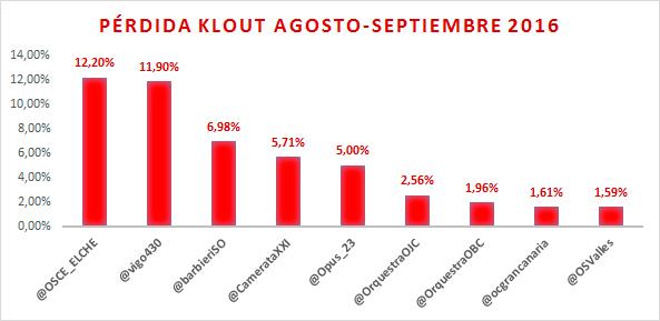 perdida-influencia-en-redes-sociales-orquestas-espanolas-septiembre-2016