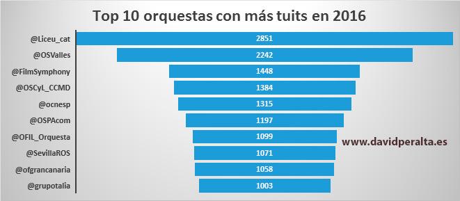orquestas-espanolas-influencia redes sociales balance 2016