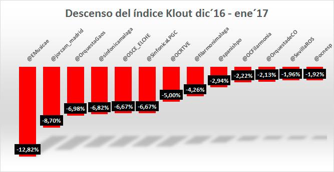 44-orquestas-en-redes-sociales-enero-2017-descenso-klout