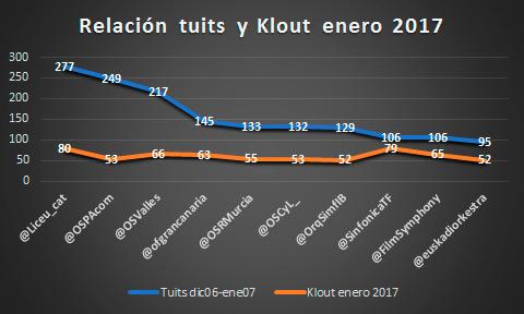 44-orquestas-en-redes-sociales-enero-2017-relacion-tutis-klout