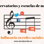 Ranking de influencia en redes sociales de los conservatorios de música españoles