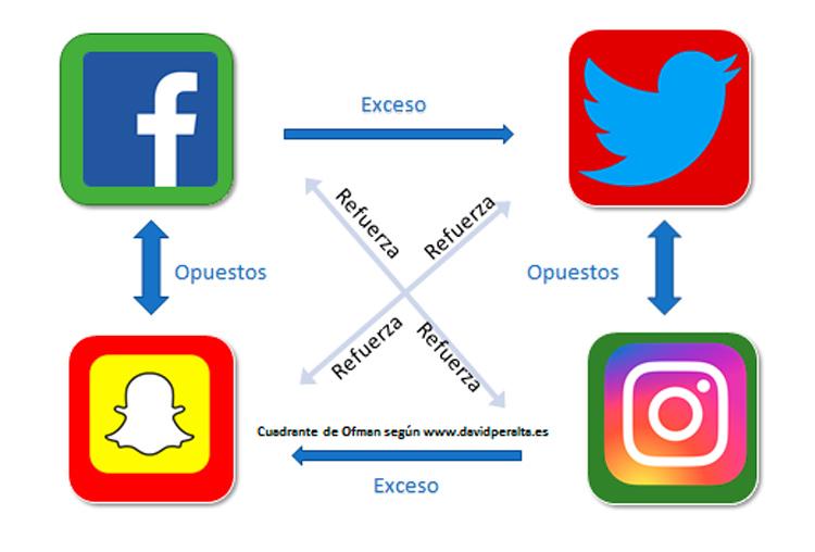 cuadrante-ofman-destacar-redes-sociales-Portada-1