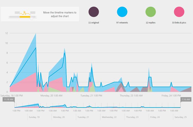 errores-en-redes-sociales-tweetbinder-renkingconservatorios