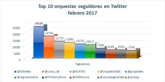 orquestas-en-redes-sociales-espanolas-david-peralta-seguidores-twitter