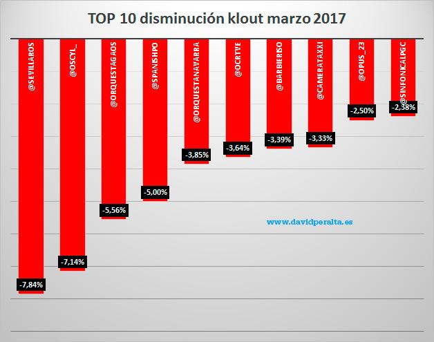 disminucion-orquestas-influencia-en-redes-sociales-Ranking-marzo-2017