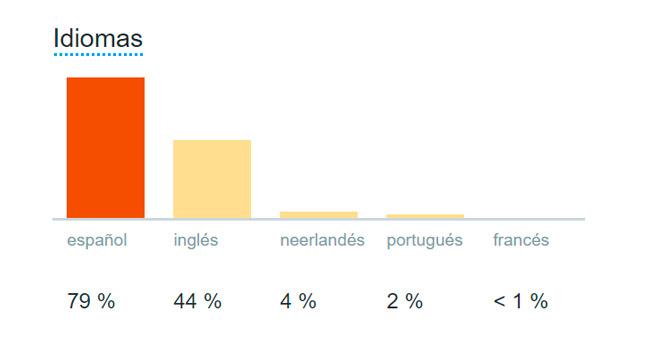 idiomas-seguidores-en-Twitter-de-peraltadavid