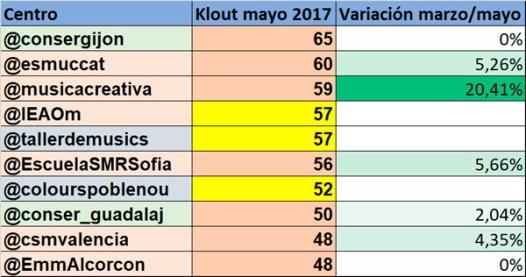 Ranking-conservatorios-en-redes-sociales-mayo-2017-top-10