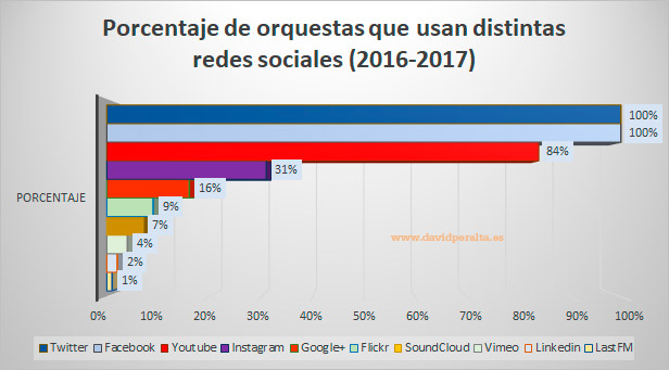 Temporada-de-una-orquesta-en-redes-sociales-porcentaje-redes