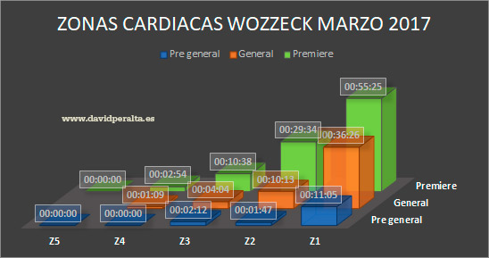 Zonas-caridacas-Wozzeck-deporte-de-elite-musica-clasica