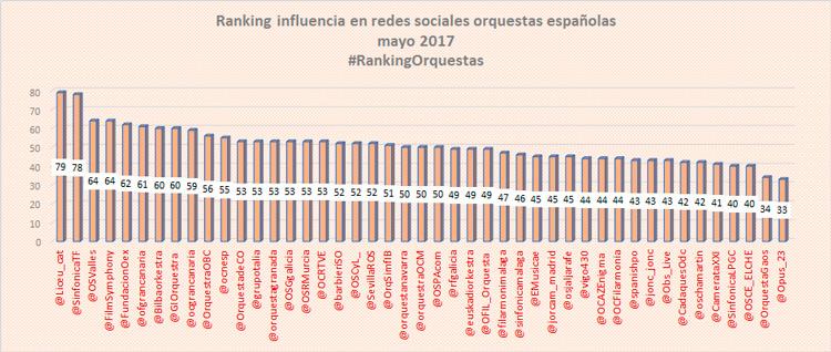 ranking-influencia-redes-sociales-orquestas-mayo-2017