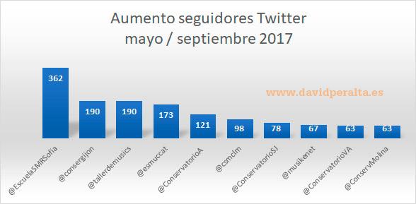 Conservatorios-y-escuelas-de-musica-espanoles-en-redes-sociales-aumento-seguidores-Twitter