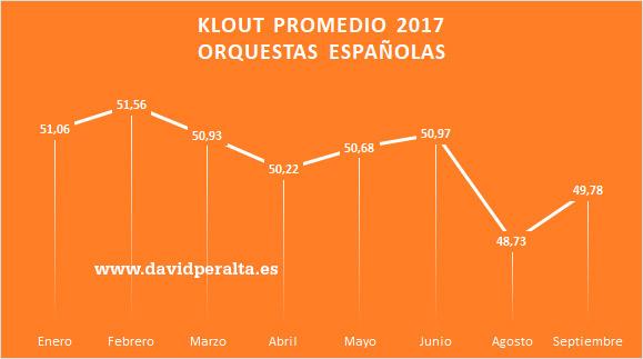 orquestas-espanolas-variacion-influencia-redes-sociales