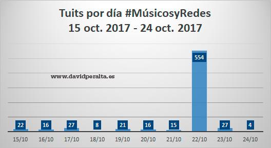 3-musicos-en-redes-sociales-musicosyredes